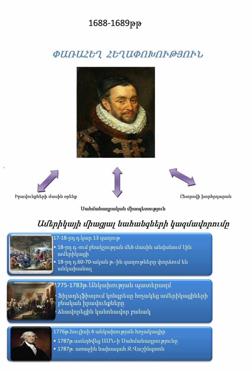 1688-1689 թթ Փառահեղ հեղափոխություն . Իրավունքների մասին օրենք Ընտրովի խորհրդարան Սահմանադրական միապետություն Ամերիկայի միացյալ նահանգների կազմավորումը