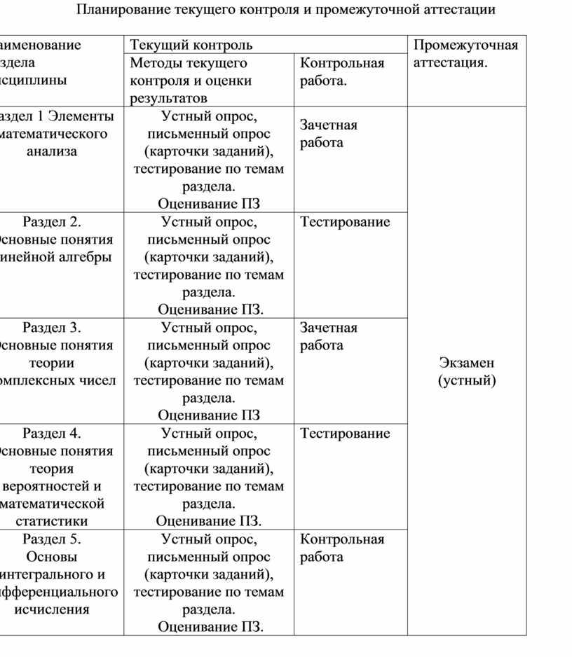 Планирование текущего контроля и промежуточной аттестации № п/п