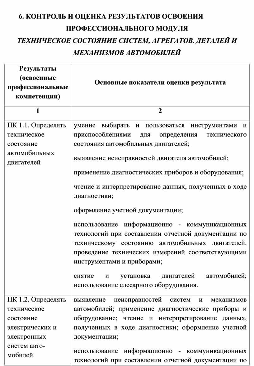 Контроль и оценка результатов освоения профессионального модуля
