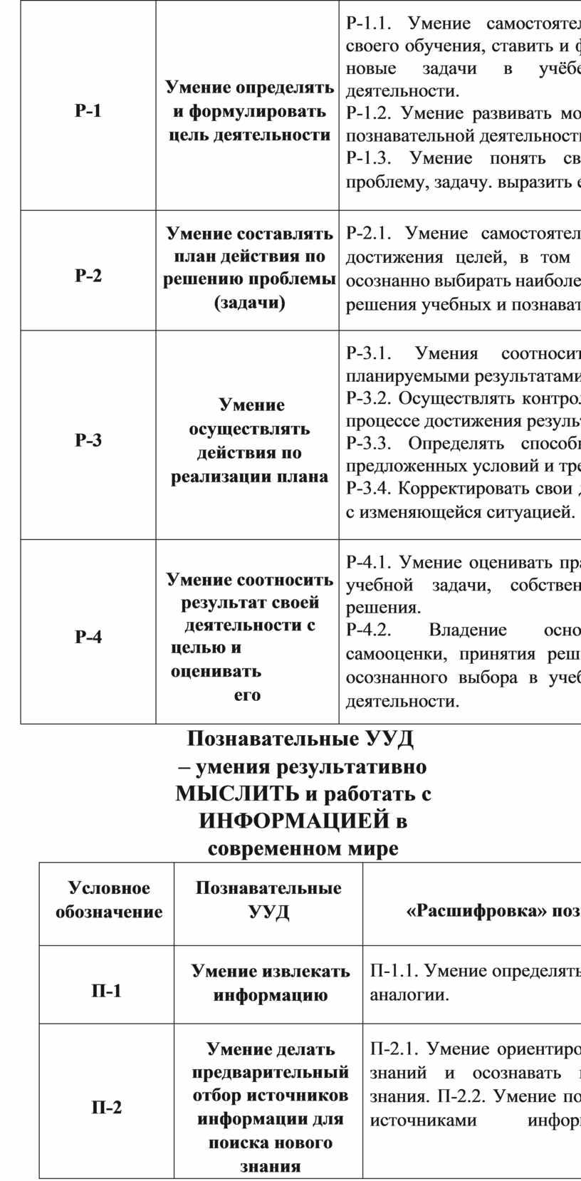 Р-1 Умение определять и формулировать цель деятельности