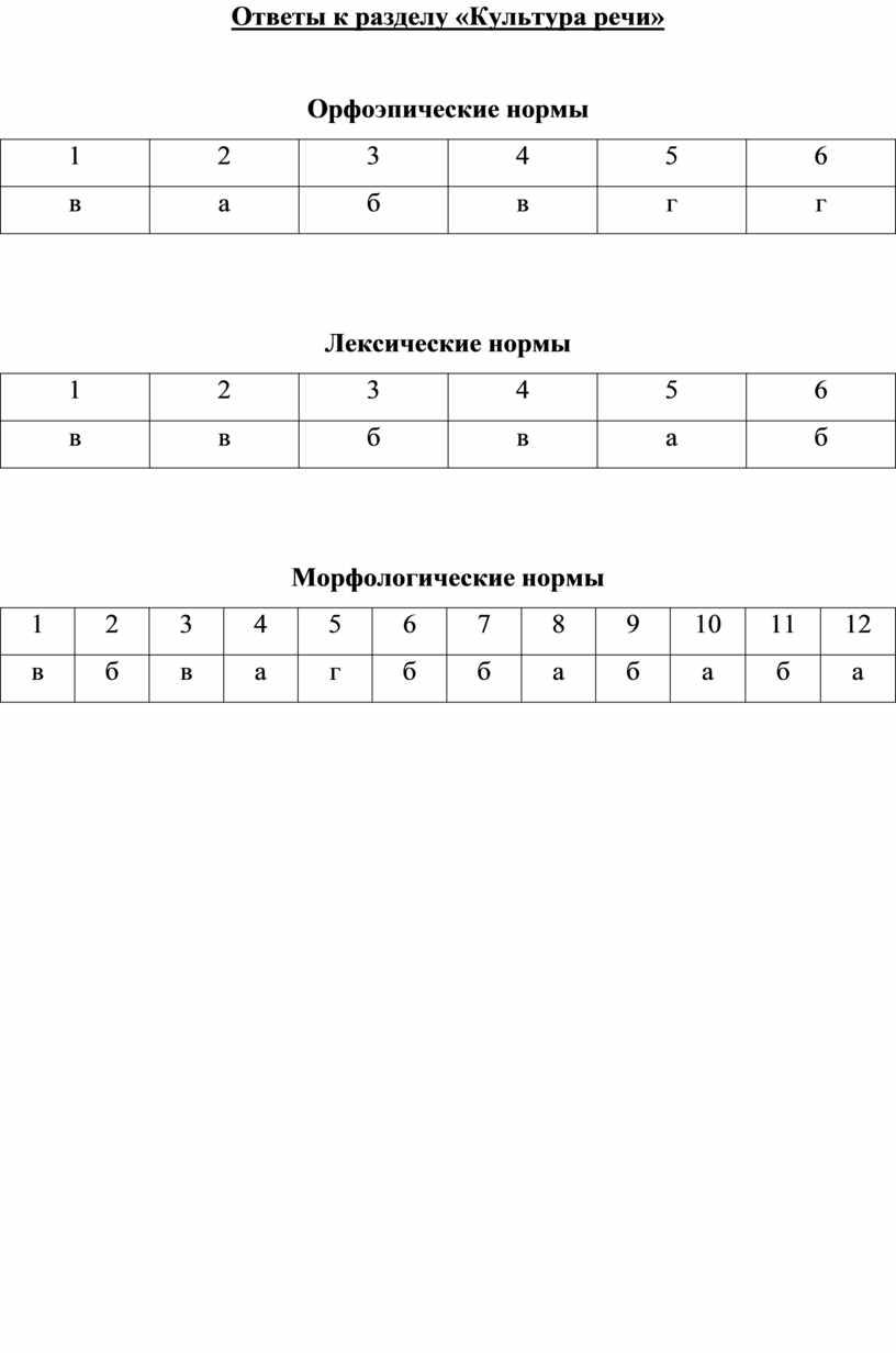 Ответы к разделу «Культура речи»