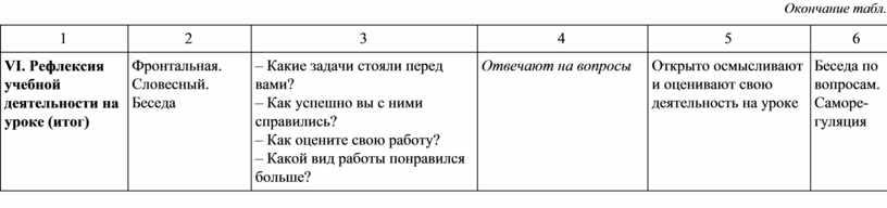Окончание табл. 1 2 3 4 5 6
