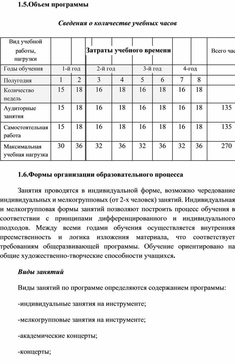Объем программы Сведения о количестве учебных часов
