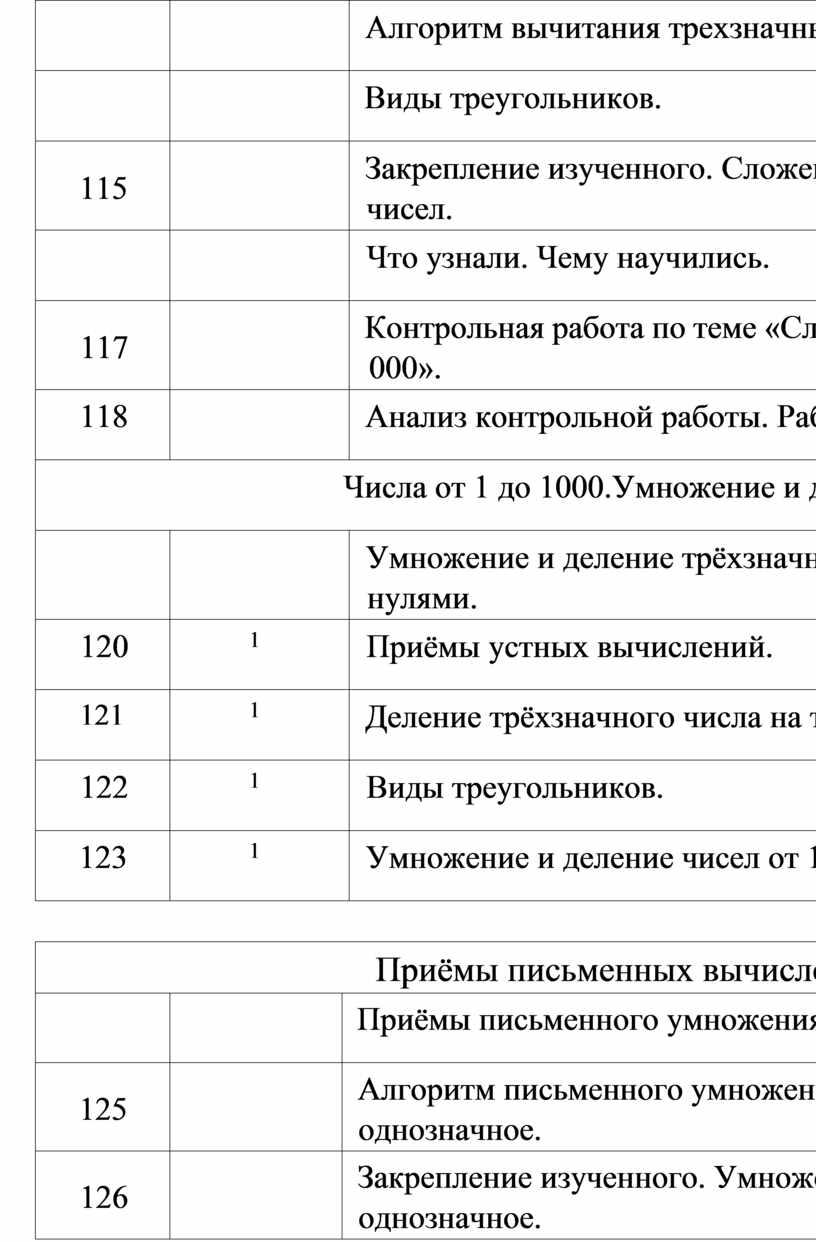 Алгоритм вычитания трехзначных чисел