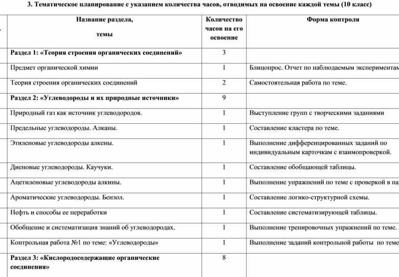 Тематическое планирование с указанием количества часов, отводимых на освоение каждой темы (10 класс) № п