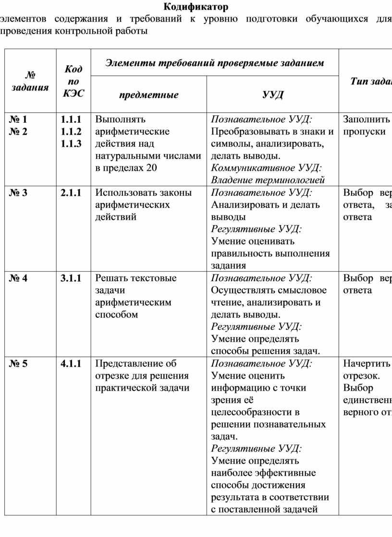 Кодификатор элементов содержания и требований к уровню подготовки обучающихся для проведения контрольной работы № задания