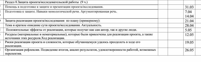 Раздел 8. Защита проекта/исследовательской работы (9 ч