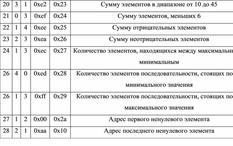 Сумму элементов в диапазоне от 10 до 45 21 0 3 0xef 0x24