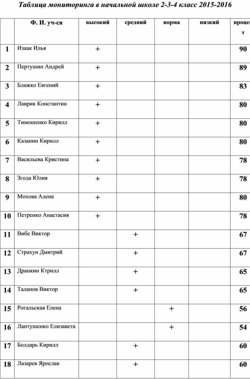 Таблица мониторинга в начальной школе 2-3-4 класс 2015-2016