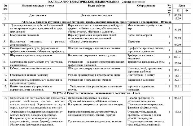 КАЛЕНДАРНО-ТЕМАТИЧЕСКОЕ ПЛАНИРОВАНИЕ 2 класс (пятница) № п/п