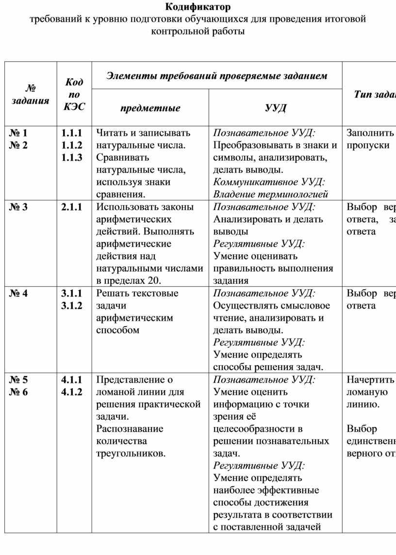 Кодификатор требований к уровню подготовки обучающихся для проведения итоговой контрольной работы № задания