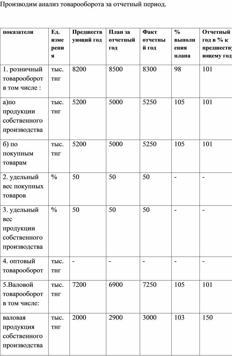 Производим анализ товарооборота за отчетный период