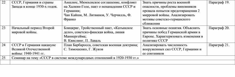 СССР, Германия и страны Запада в конце 1930-х годов