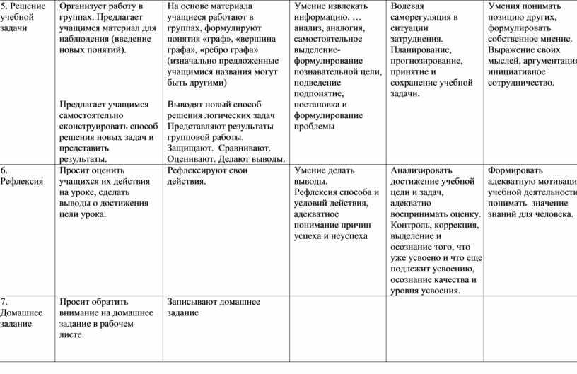 Решение учебной задачи Организует работу в группах