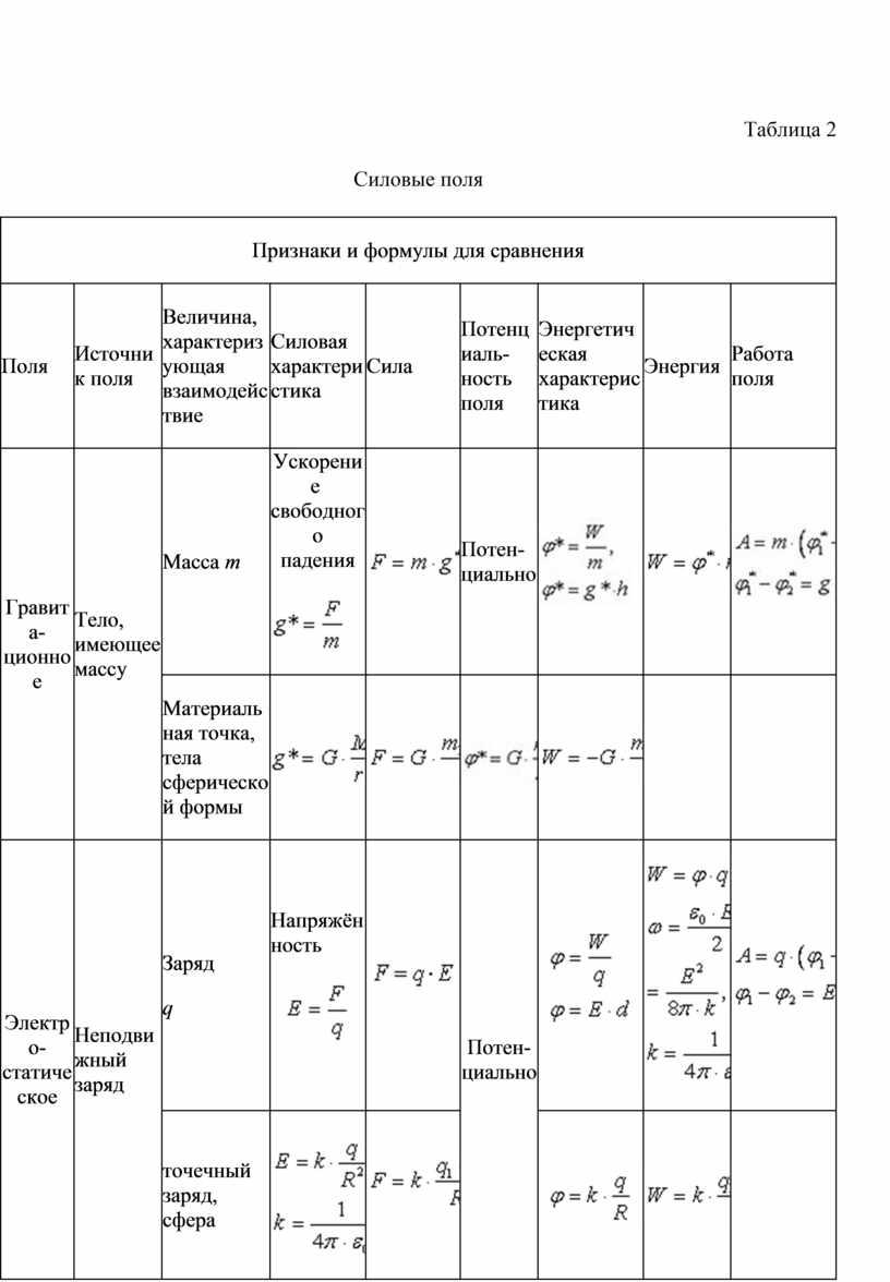 Таблица 2 Силовые поля