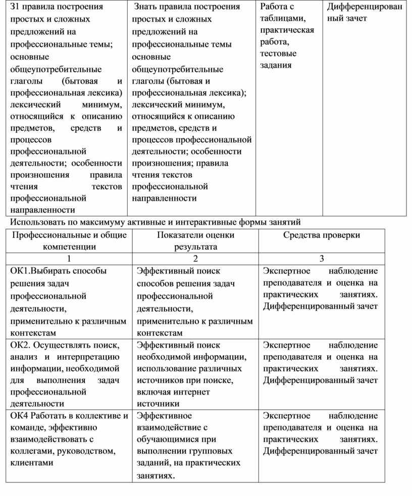 З1 правила построения простых и сложных предложений на профессиональные темы; основные общеупотребительные глаголы (бытовая и профессиональная лексика) лексический минимум, относящийся к описанию предметов, средств и…