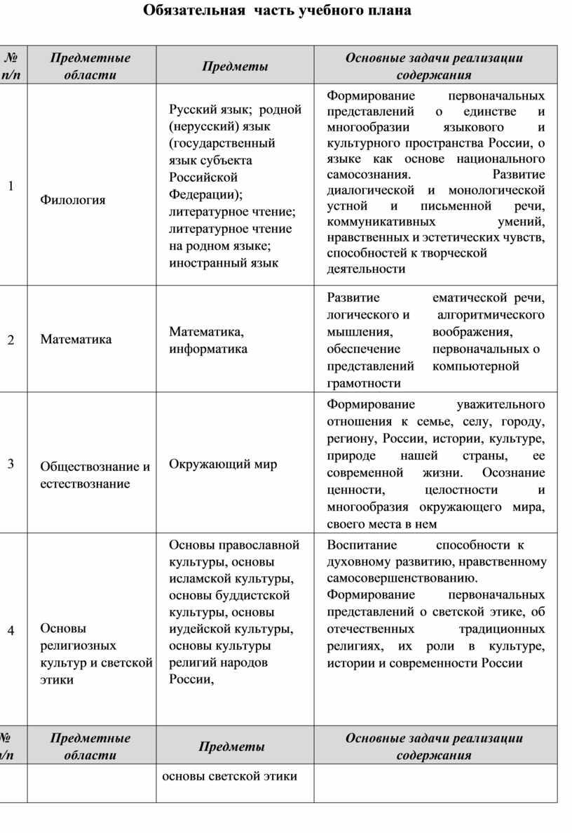 Обязательная часть учебного плана № п/п