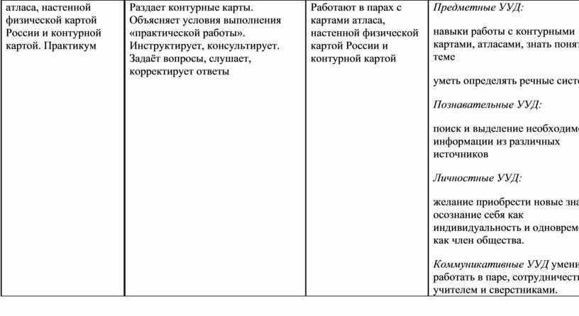 России и контурной картой. Практикум
