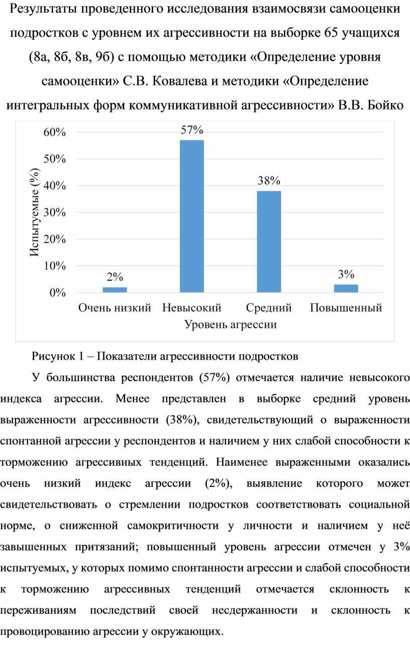 Результаты проведенного исследования взаимосвязи самооценки подростков с уровнем их агрессивности на выборке 65 учащихся (8а, 8б, 8в, 9б) с помощью методики «Определение уровня самооценки»