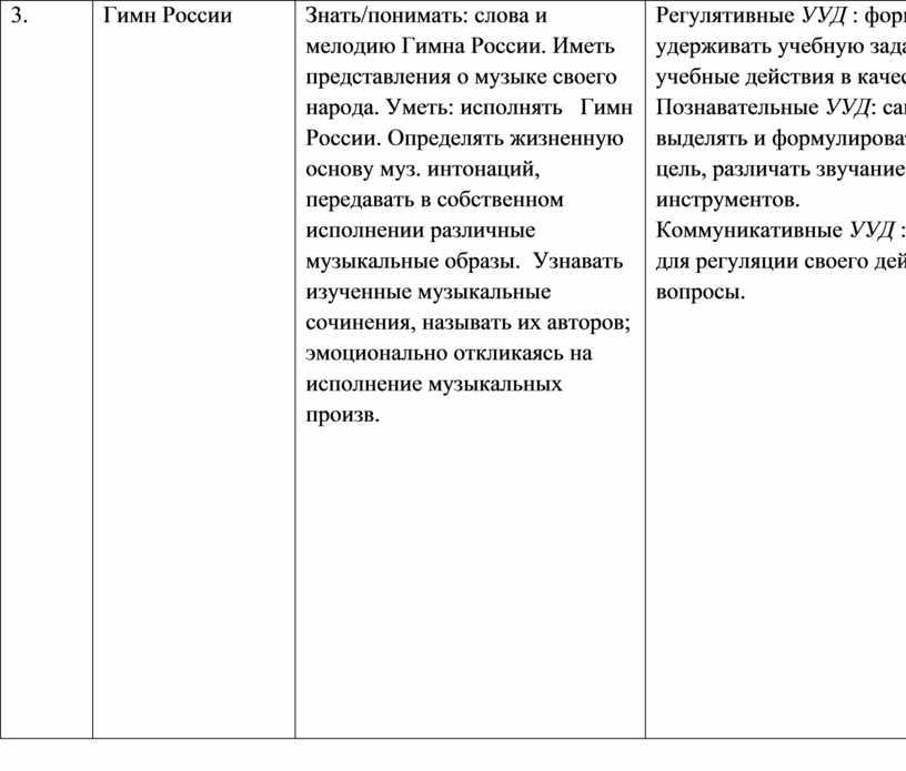 Гимн России Знать/понимать: слова и мелодию