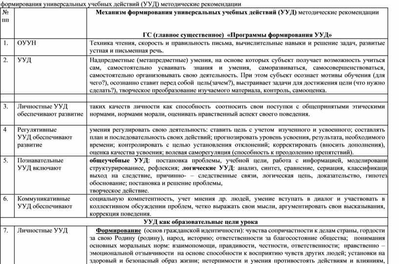 Механизм формирования универсальных учебных действий (УУД) методические рекомендации № пп