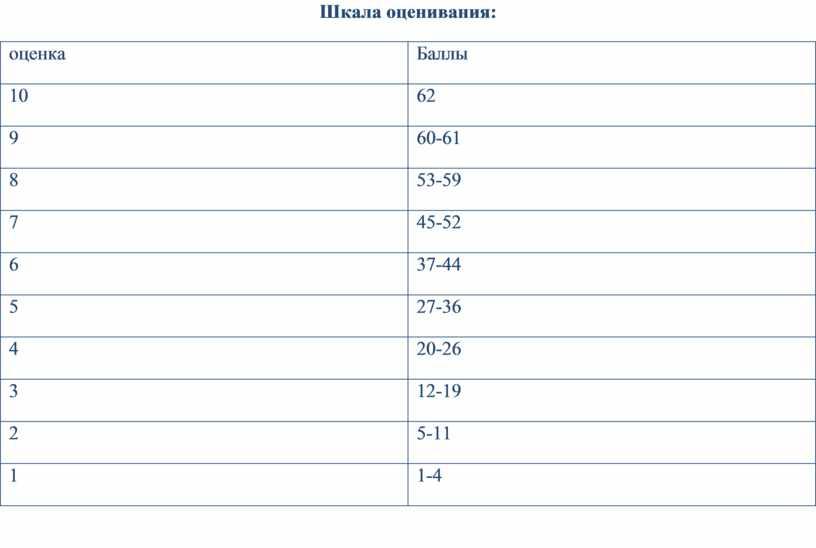 Шкала оценивания: оценка