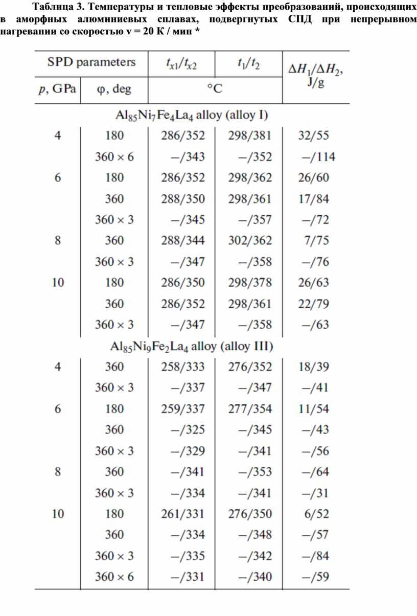Таблица 3. Температуры и тепловые эффекты преобразований, происходящих в аморфных алюминиевых сплавах, подвергнутых