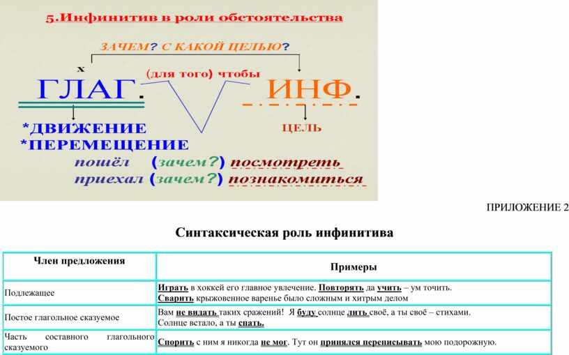 ПРИЛОЖЕНИЕ 2 Синтаксическая роль инфинитива