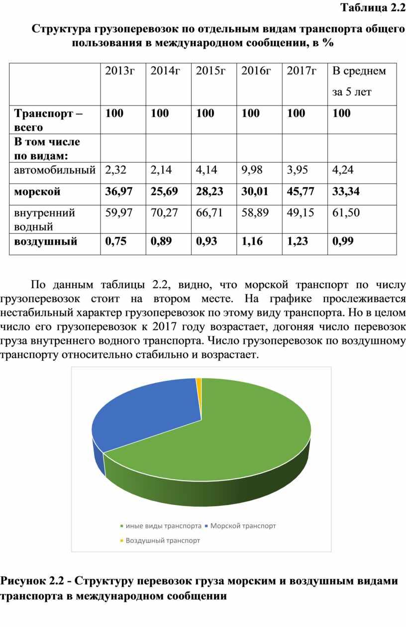 Таблица 2.2 Структура грузоперевозок по отдельным видам транспорта общего пользования в международном сообщении, в % 2013 г 2 014 г 2015 г 2016 г 2017г
