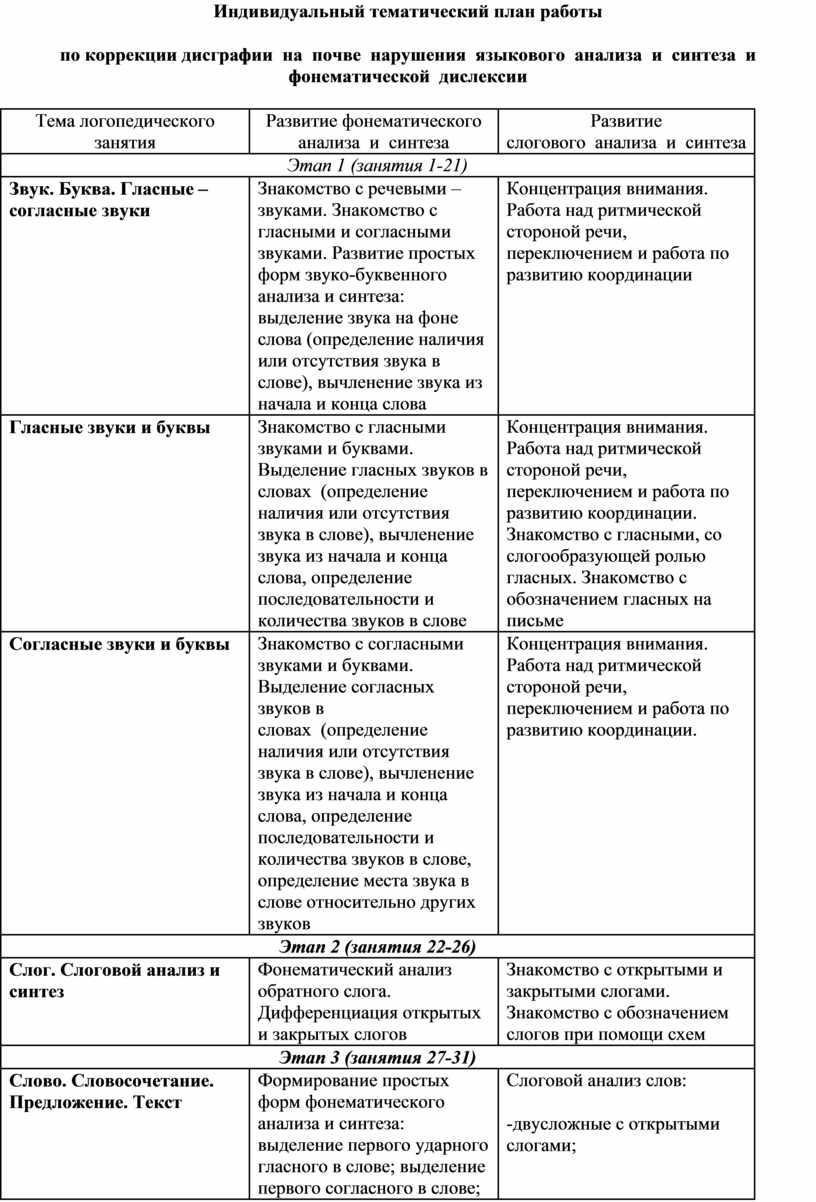 Индивидуальный тематический план работы по коррекции дисграфии на почве нарушения языкового анализа и синтеза и фонематической дислексии