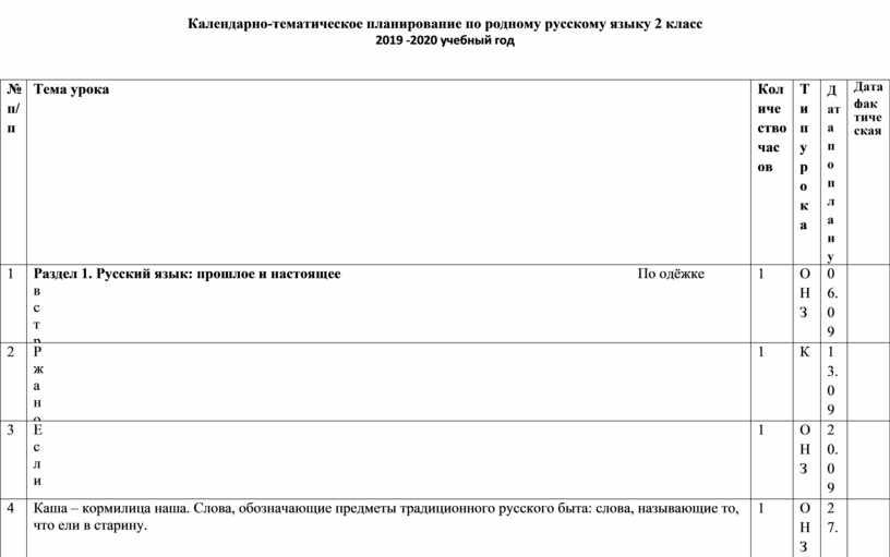 Календарно-тематическое планирование по родному русскому языку 2 класс 2019 -2020 учебный год №п/п