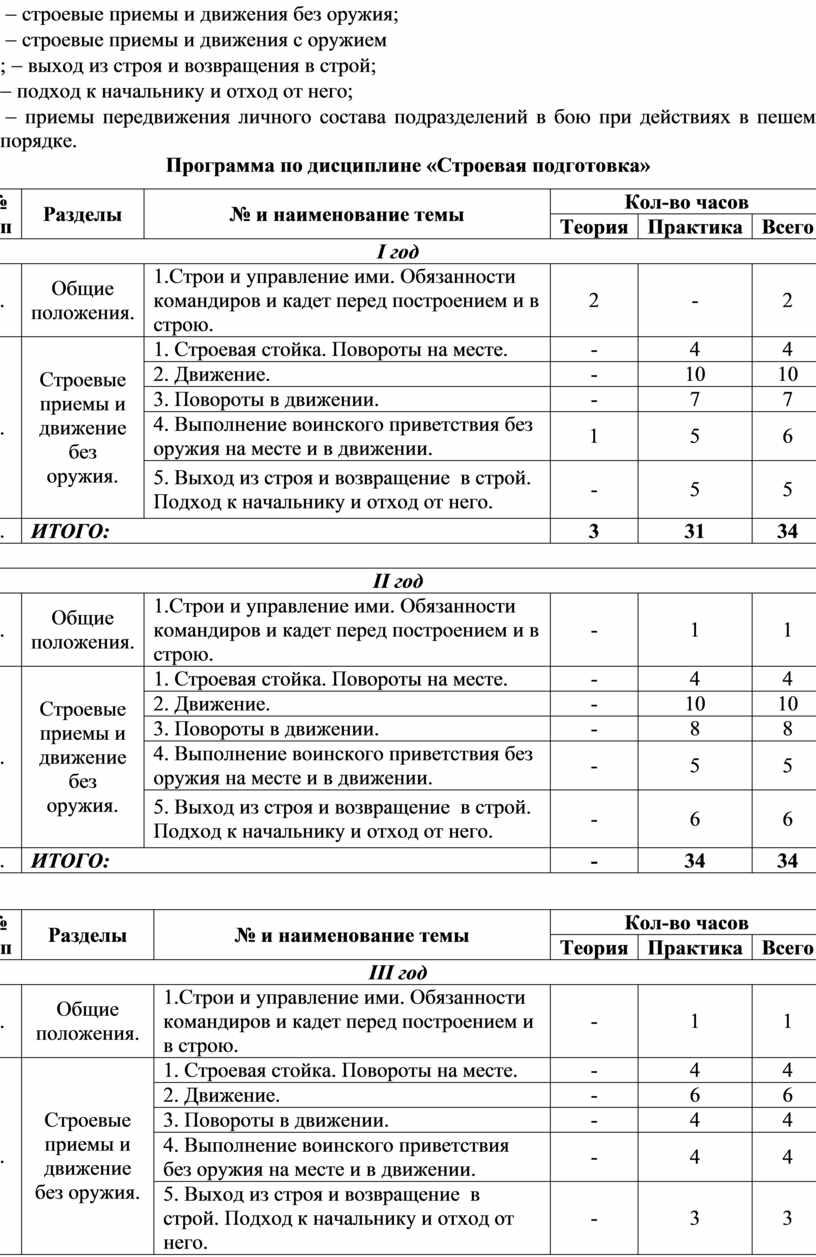 Программа по дисциплине «Строевая подготовка» № п/п