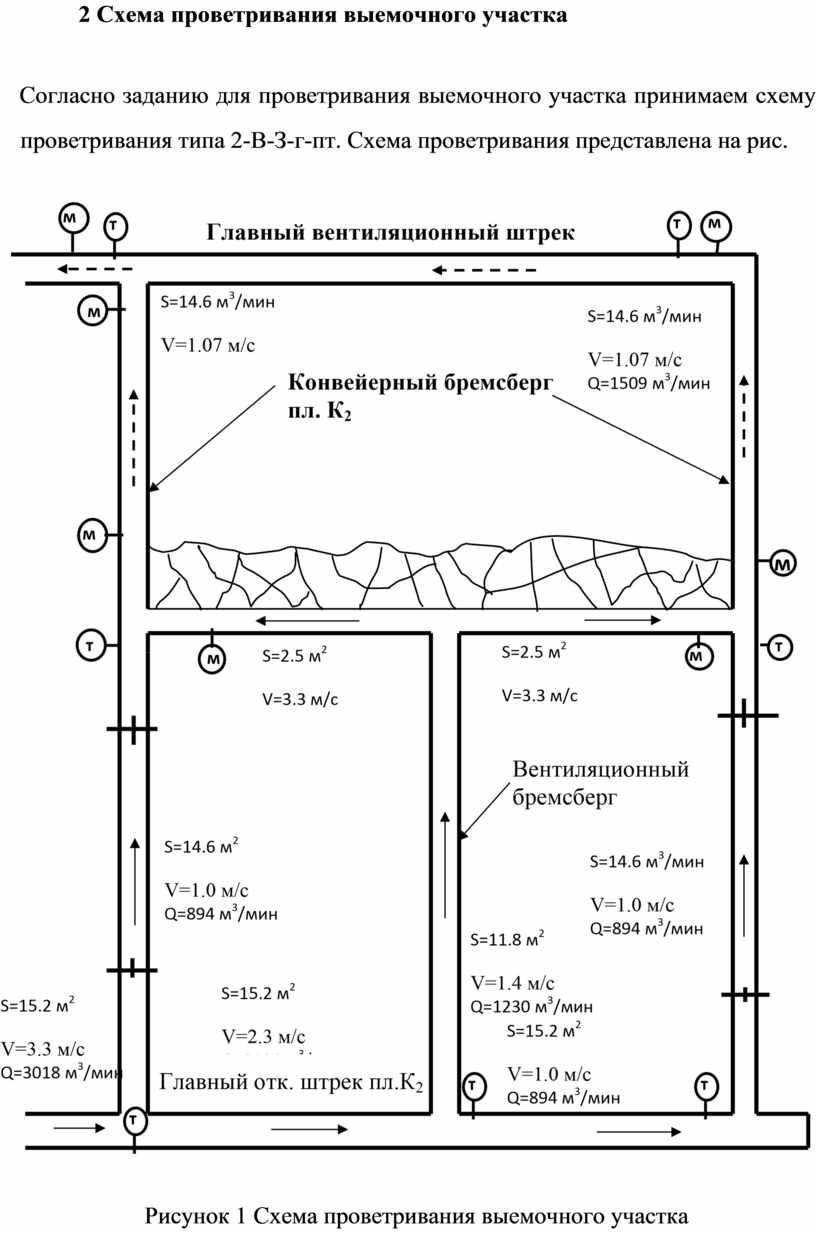 Схема проветривания выемочного участка