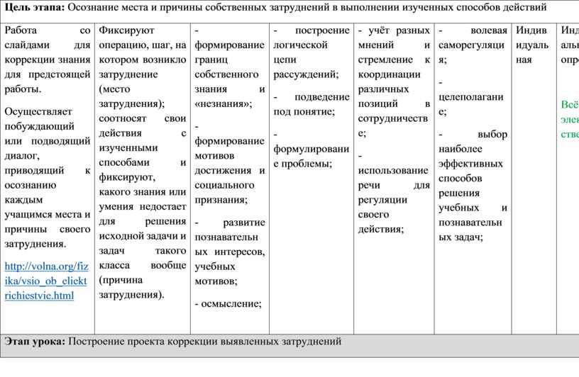Цель этапа: Осознание места и причины собственных затруднений в выполнении изученных способов действий