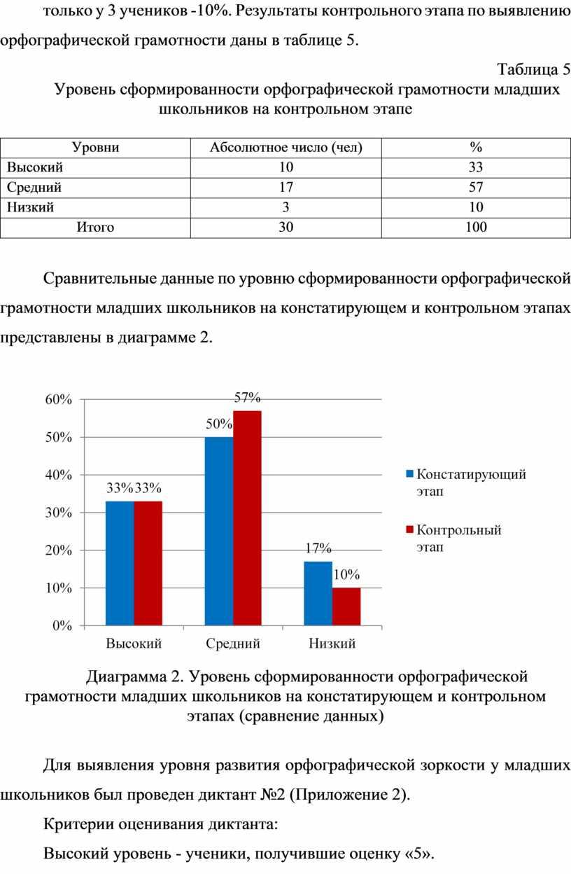 Результаты контрольного этапа по выявлению орфографической грамотности даны в таблице 5
