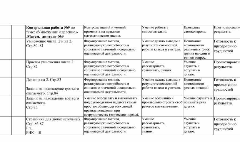 Контрольная работа №9 по теме: «Умножение и деление