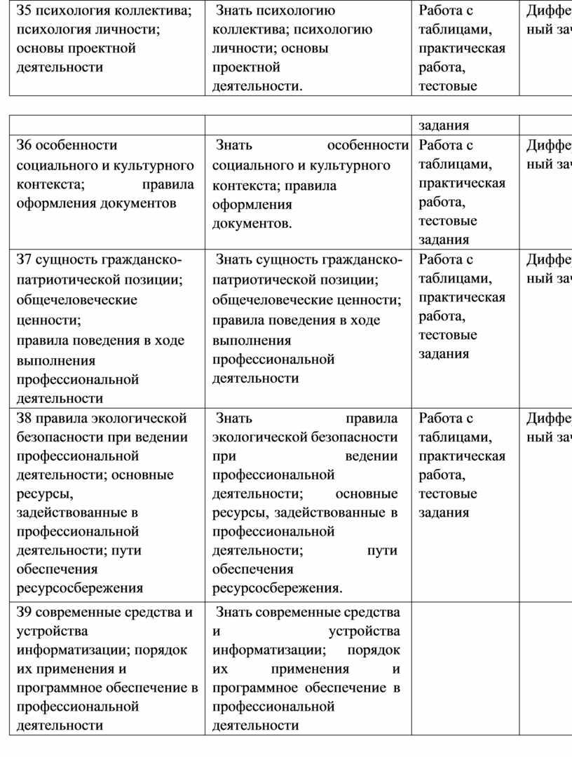 З5 психология коллектива; психология личности; основы проектной деятельности
