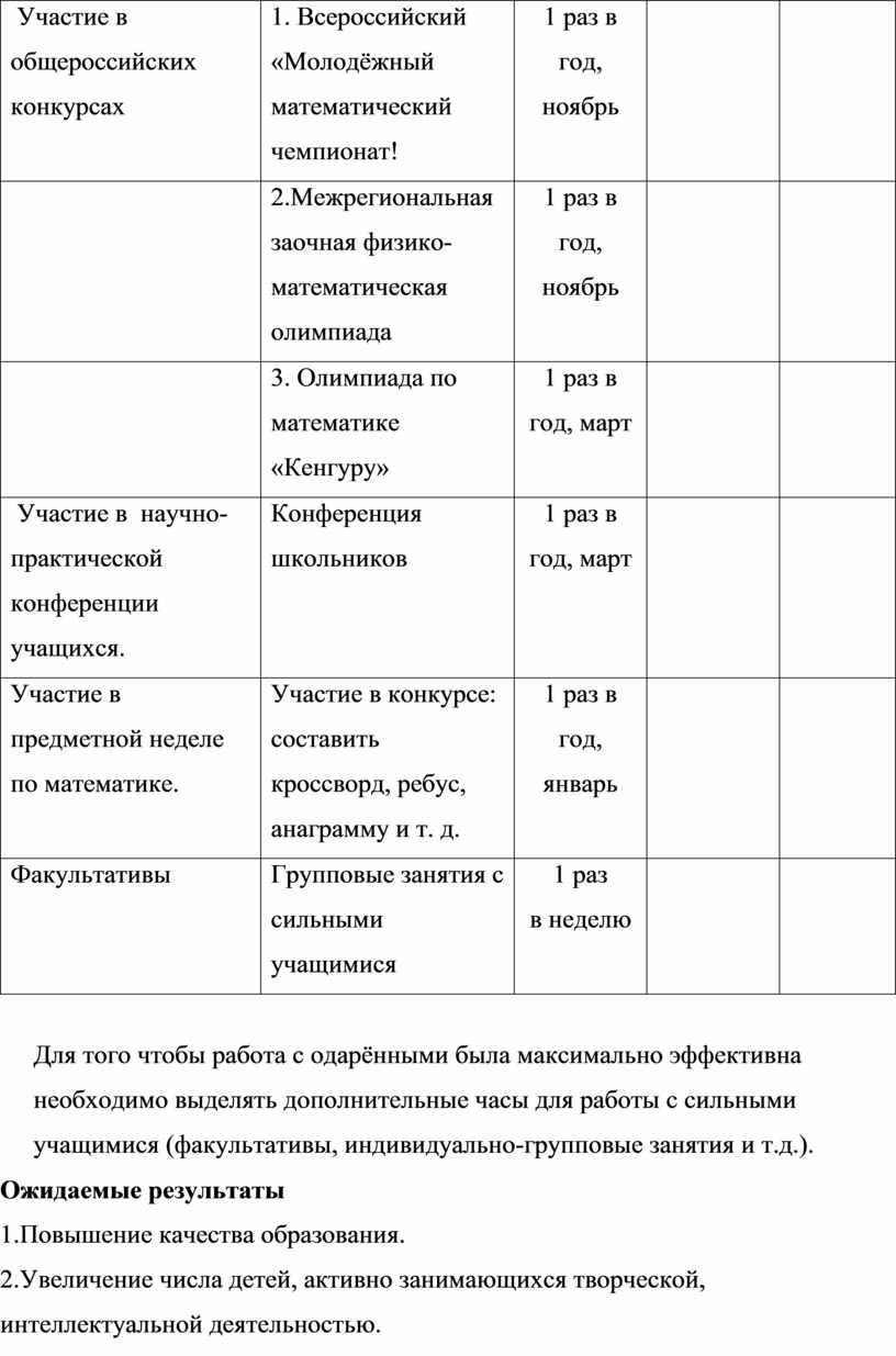 Участие в общероссийских конкурсах 1