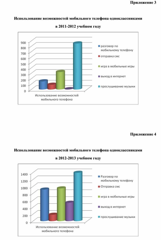 Приложение 3 Использование возможностей мобильного телефона одноклассниками в 2011-2012 учебном году