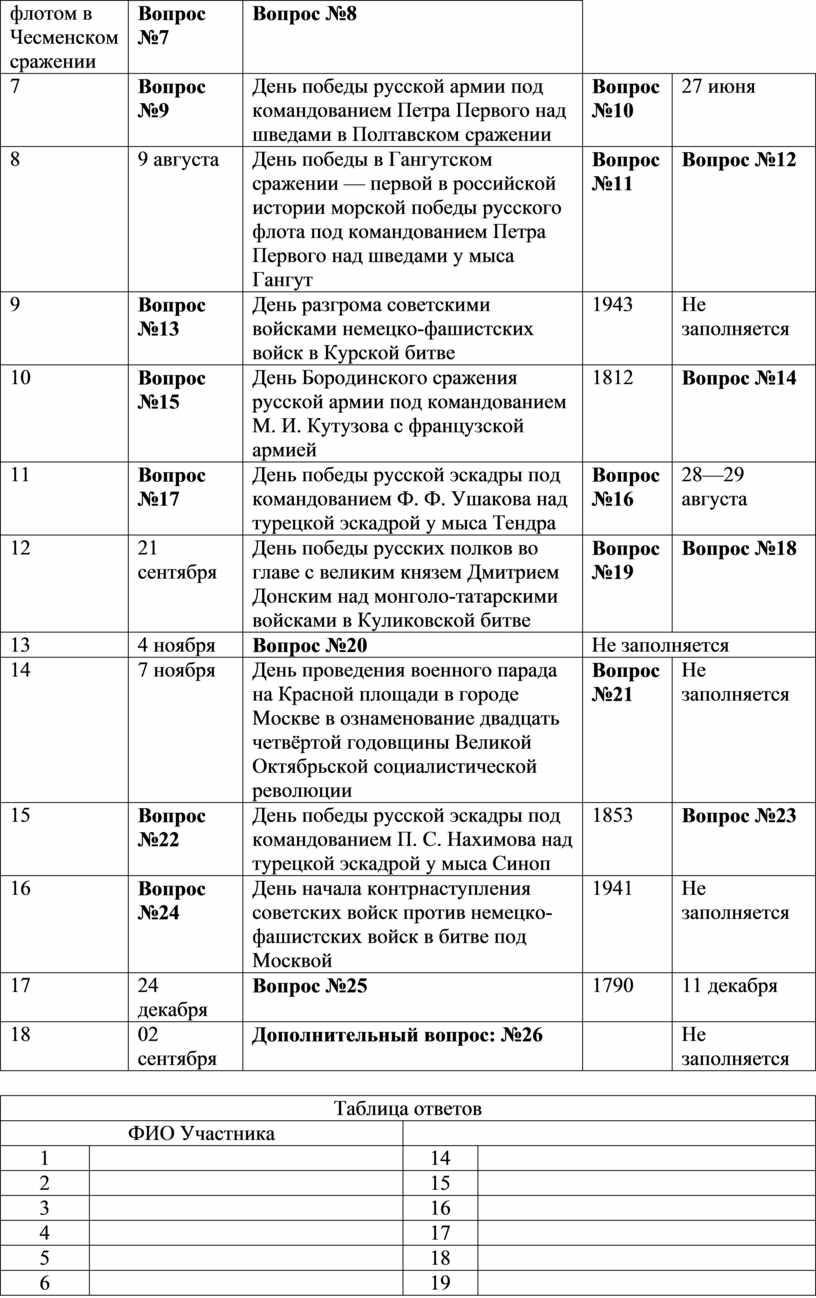 Чесменском сражении Вопрос №7