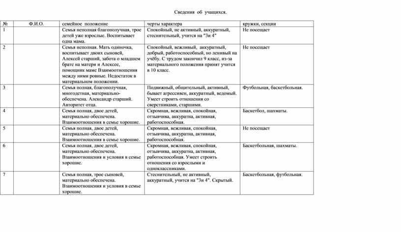Сведения об учащихся. №