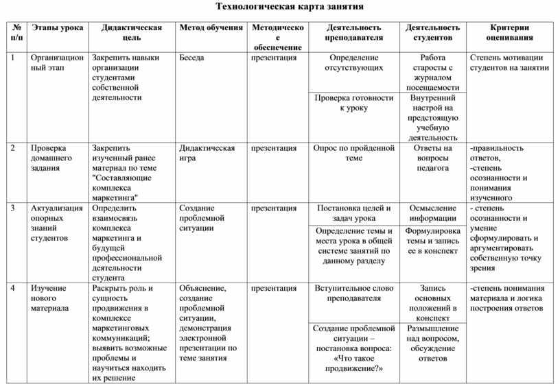 Технологическая карта занятия № п/п