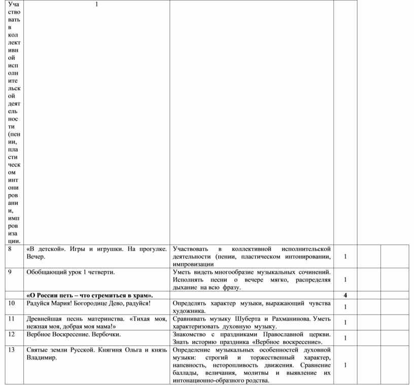 Участвовать в коллективной исполнительской деятельности (пении, пластическом интонировании, импровизации