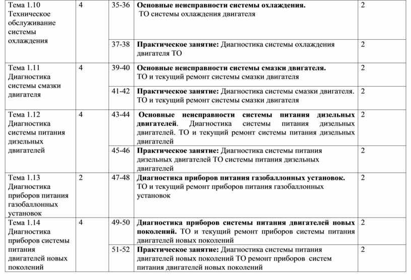 Тема 1.10 Техническое обслуживание системы охлаждения 4 35-36