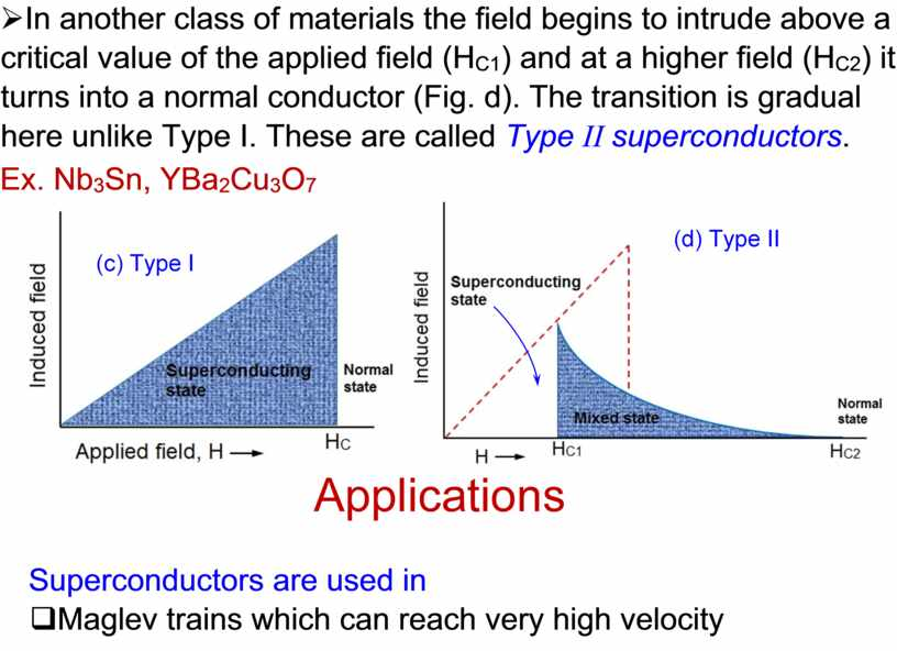 In another class of materials the field begins to intrude above a critical value of the applied field (H