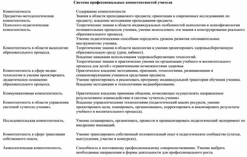Система профессиональных компетентностей учителя