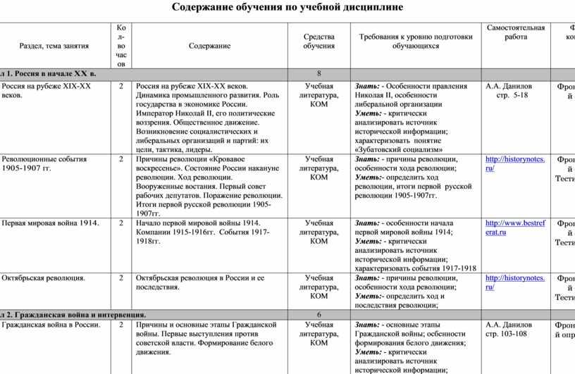 Содержание обучения по учебной дисциплине № п/п