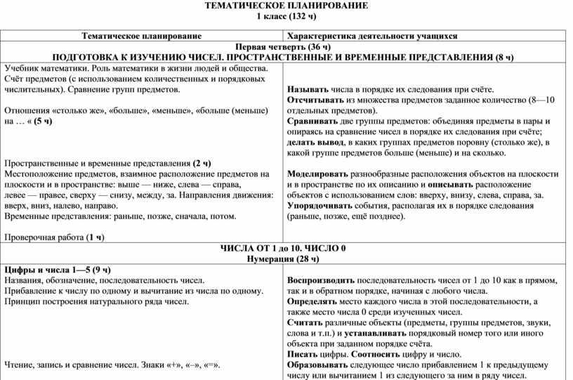ТЕМАТИЧЕСКОЕ ПЛАНИРОВАНИЕ 1 класс (132 ч)