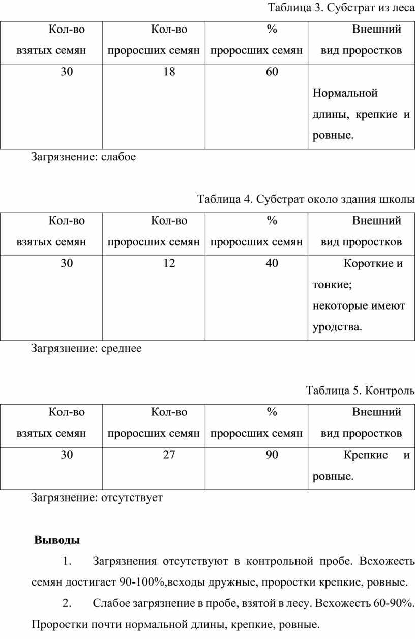 Таблица 3. Субстрат из леса