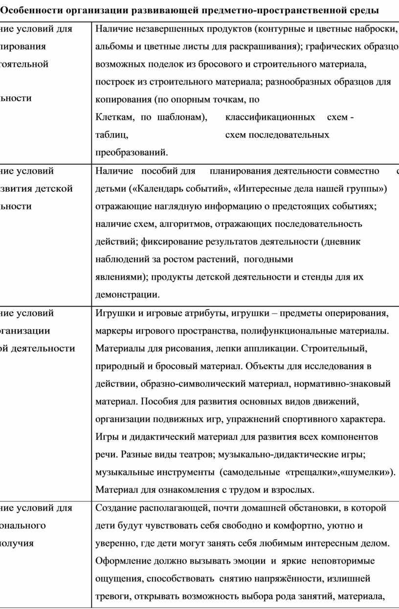 Особенности организации развивающей предметно-пространственной среды